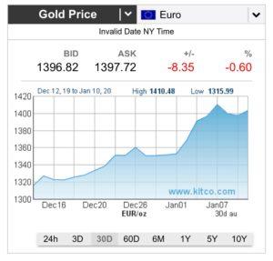 Gold in Esslingen verkaufen